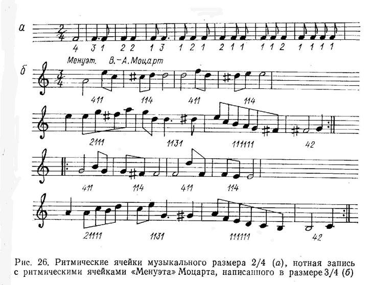 длительности звучания нот